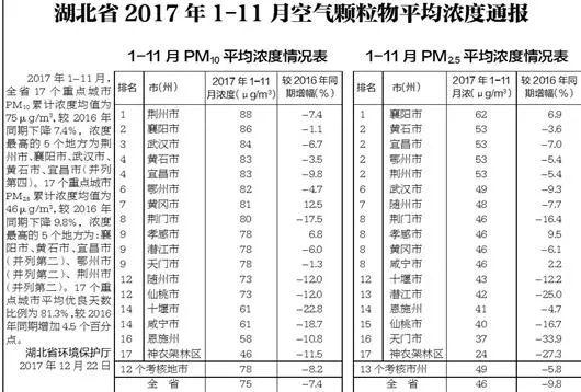 湖北县域空气PM10/PM2.5情况.jpg