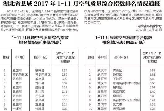 前11月,湖北县域空气质量排名