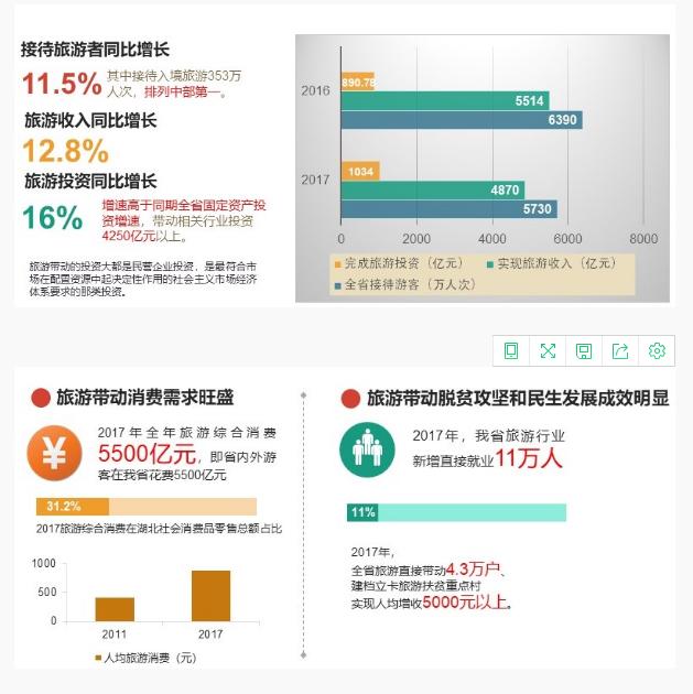 【资讯】2017年湖北省旅游业乘数效应更加明显